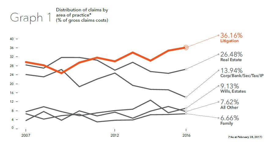 graph showing rise in percentage of litigation claims