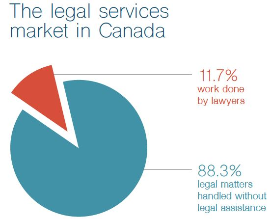 legal services market in Canada graph