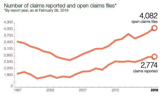 graph claims reported and open claims files