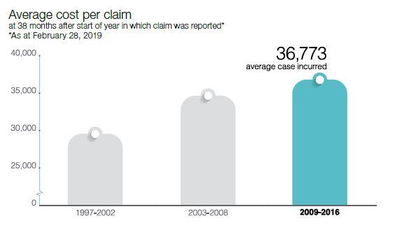 graph average cost per claim