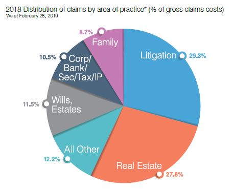 graph claims by area of law