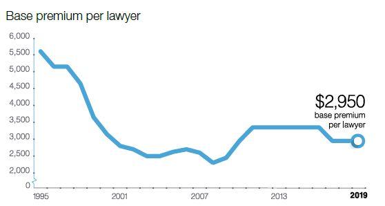 graph base premium per lawyer